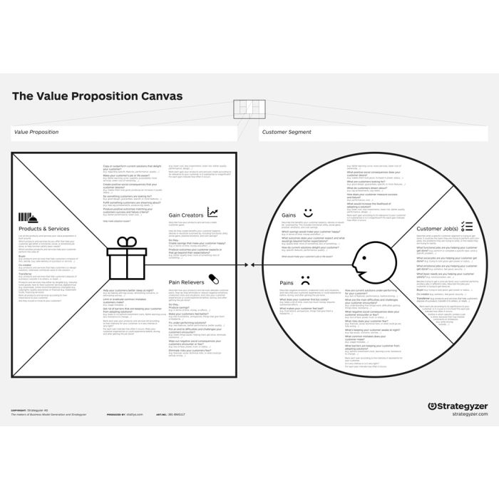 Value Proposition Canvas, poster, flipchard, office mural, office supplies, motivation, scratch map, startup, moderation map, canvas, maps, office, business, stationery, planner, wall, coach business model generation, map, design thinking, presentation