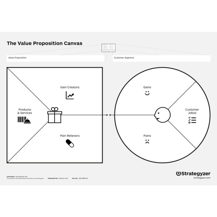 Value Proposition Canvas without trigger questions, Business Model Canvas, poster, flipchard, office mural, office supplies, motivation, scratch map, startup, moderation map, canvas, maps, office, business, stationery, planner, wall, coach business model