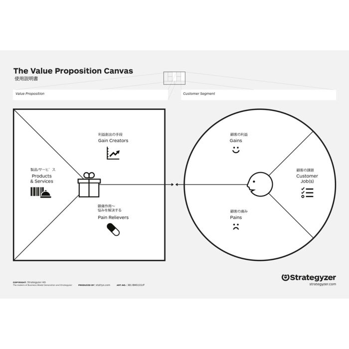 Value Proposition Canvas A3, in Japanisch