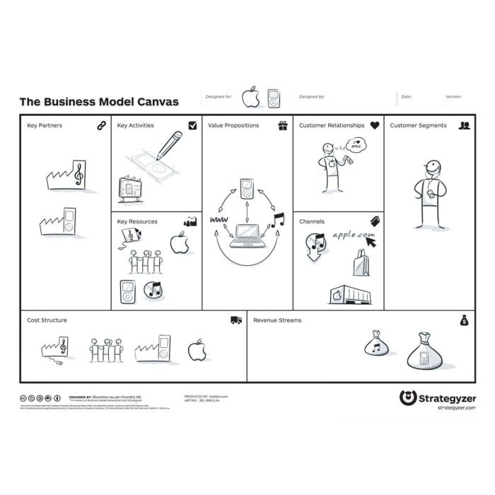 Business Model Canvas with iPod case