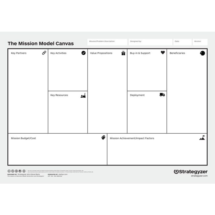 Mission Model Canvas A0