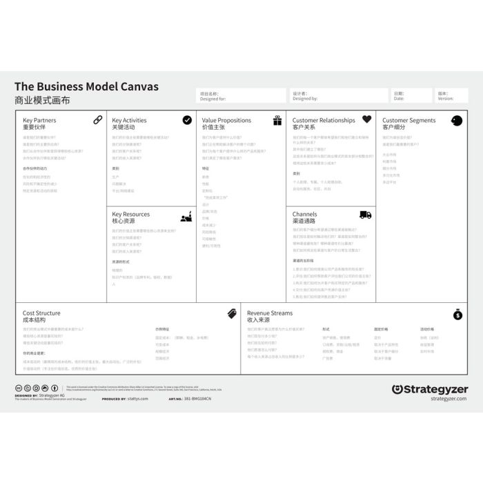 Business Model Canvas A3 Download CN