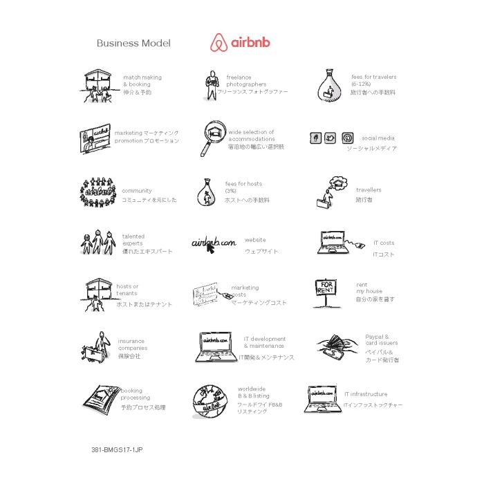 airbnb Stickers A4 - Business Model, JP