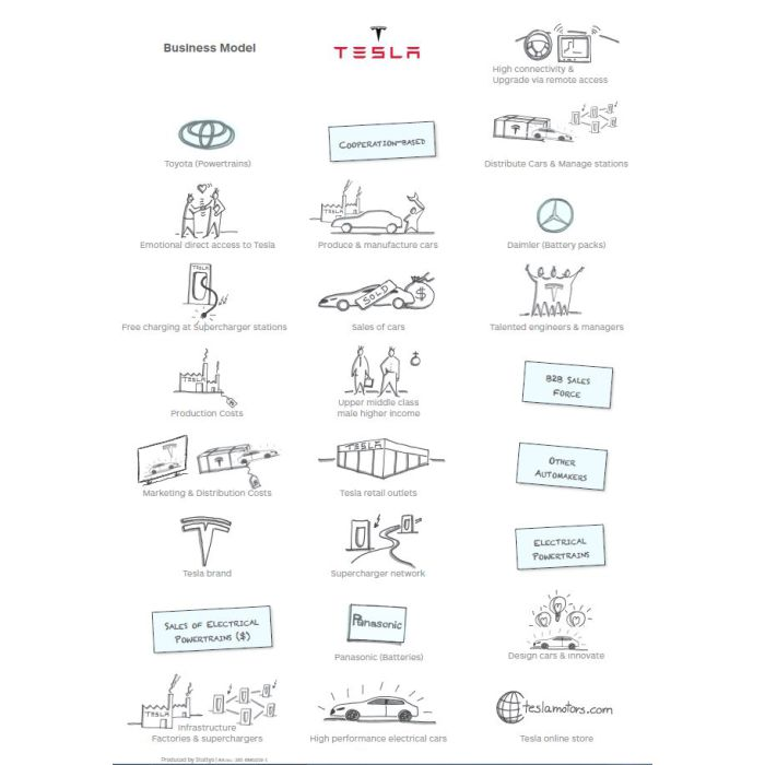 Tesla Stickers A4 - Business Model