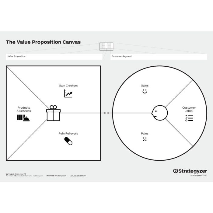 Value Proposition Canvas A4 without trigger