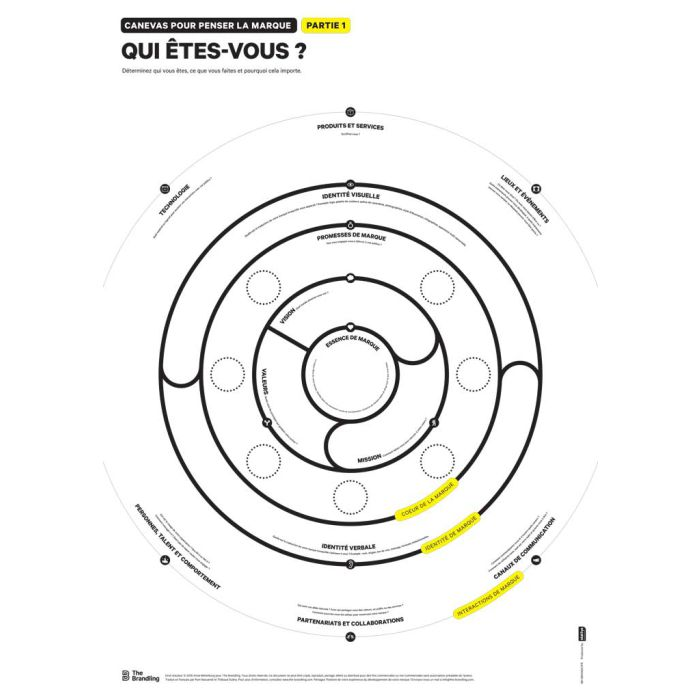 Brand Thinking Canvas Part 1 A0 French