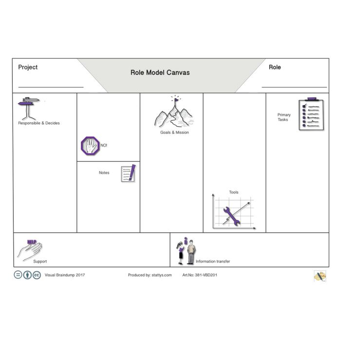 Role Model Canvas A0 English version