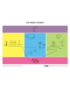 The Project Journey Canvas A3