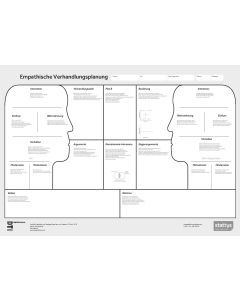 The Empathic Negotiation Canvas A3 in German (digital version)